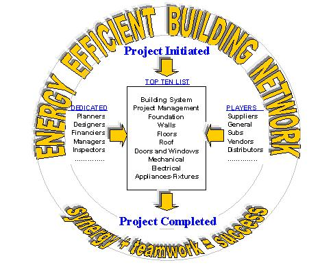 energy efficient building network logo